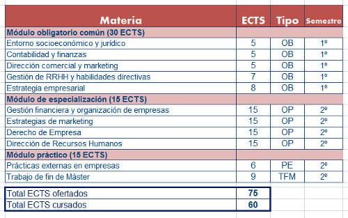 Máster Universitario en Dirección de Empresas (M.B.A)